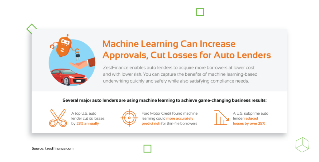 Machine learning can increase Approvals, cut Losses for Auto lenders